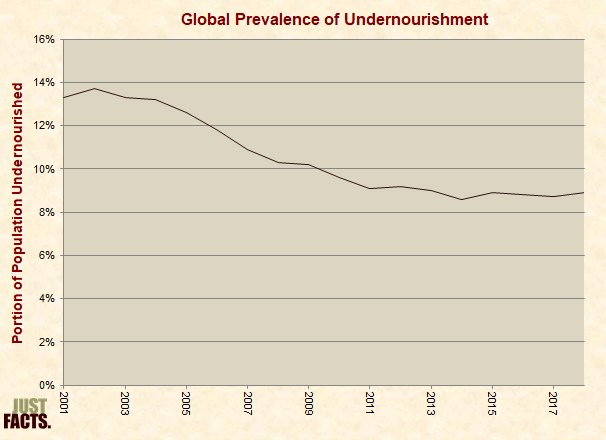 Global Prevalence of Undernourishment