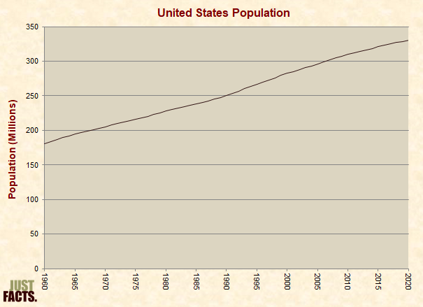 United States Population Growth