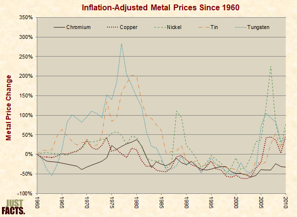 Metal Price Change Since 1960