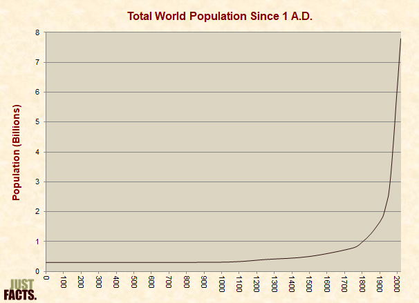 Total World Population Since 1 A.D.