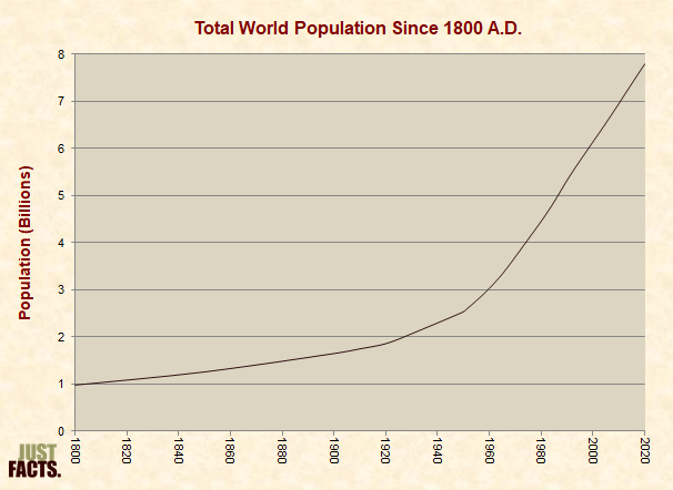 Total World Population Since 1800 A.D.