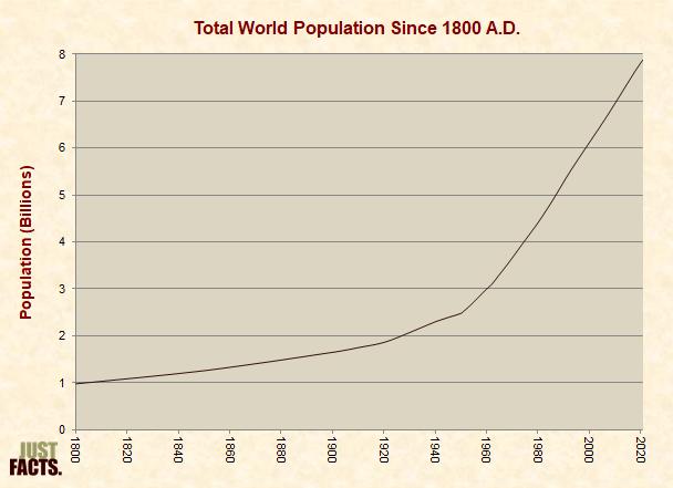seen recent population increases - 598×431