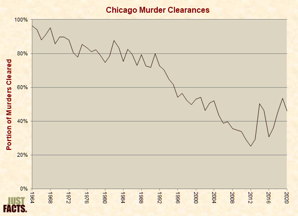 Chicago Murders & Murder Clearances