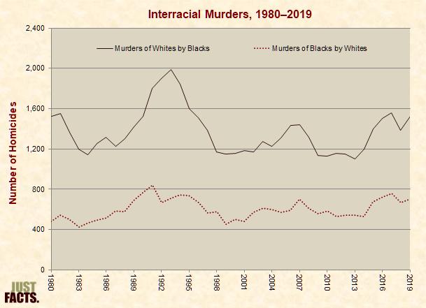 Interracial Murders