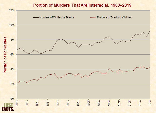 Portion of Murders That Are Interracial