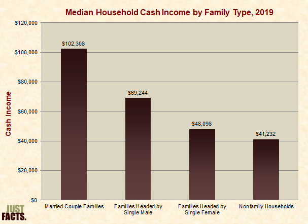 Median Household Cash Income by Family Type