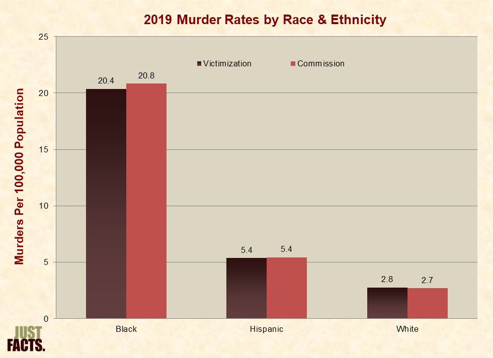 1a88b5431 Murder Rates by Race   Ethnicity