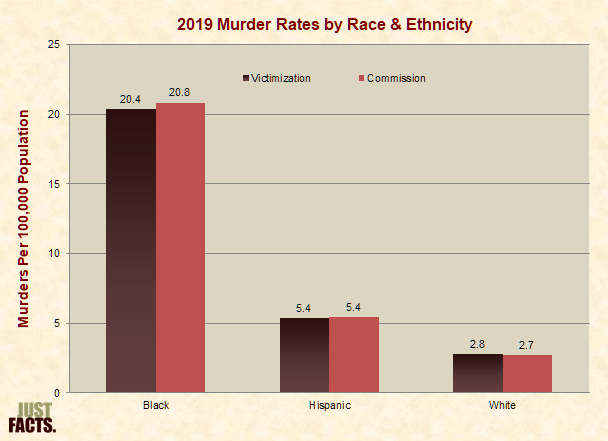 Murder Rates by Race & Ethnicity