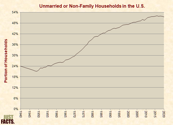 Unmarried or Non-Family Households in the U.S.