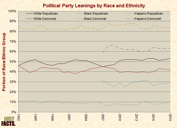 Political Party Leanings by Race and Ethnicity