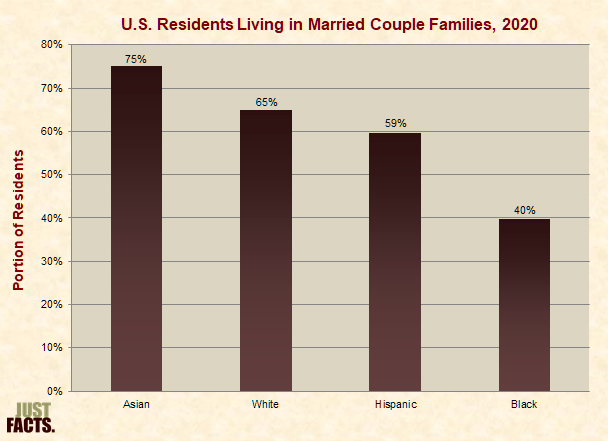 U.S. Residents Living in Married Couple Families