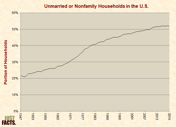 Unmarried or Nonfamily Households in the U.S.