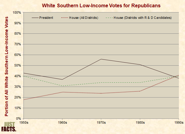 White Southern Low-Income Votes for Republicans