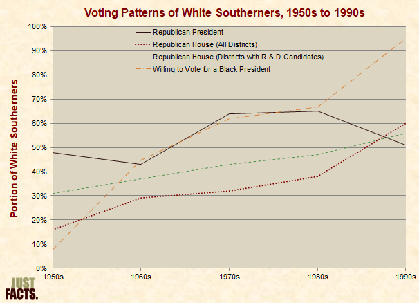 White Southern Votes for Republicans