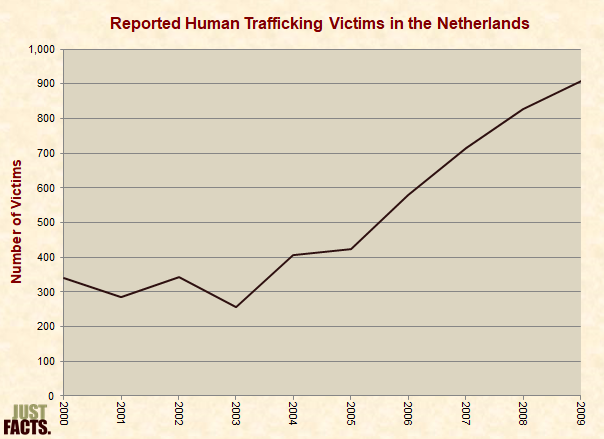 Reported Human Trafficking Victims in the Netherlands