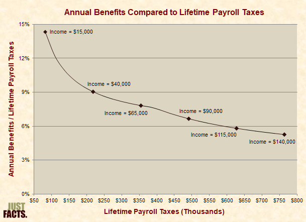Annual Benefits Compared to Lifetime Payroll Taxes