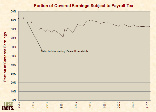 Portion of Covered Earnings Subject to Payroll Tax