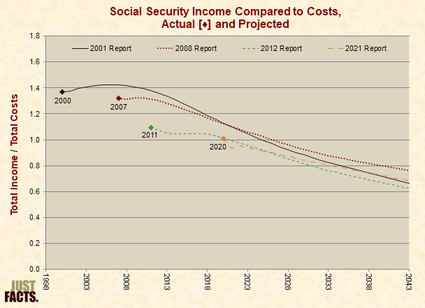 Social Security Income Compared to Costs, Actual and Projected