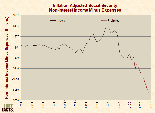 Inflation-Adjusted Social Security Taxes Plus Transfers Minus Expenses