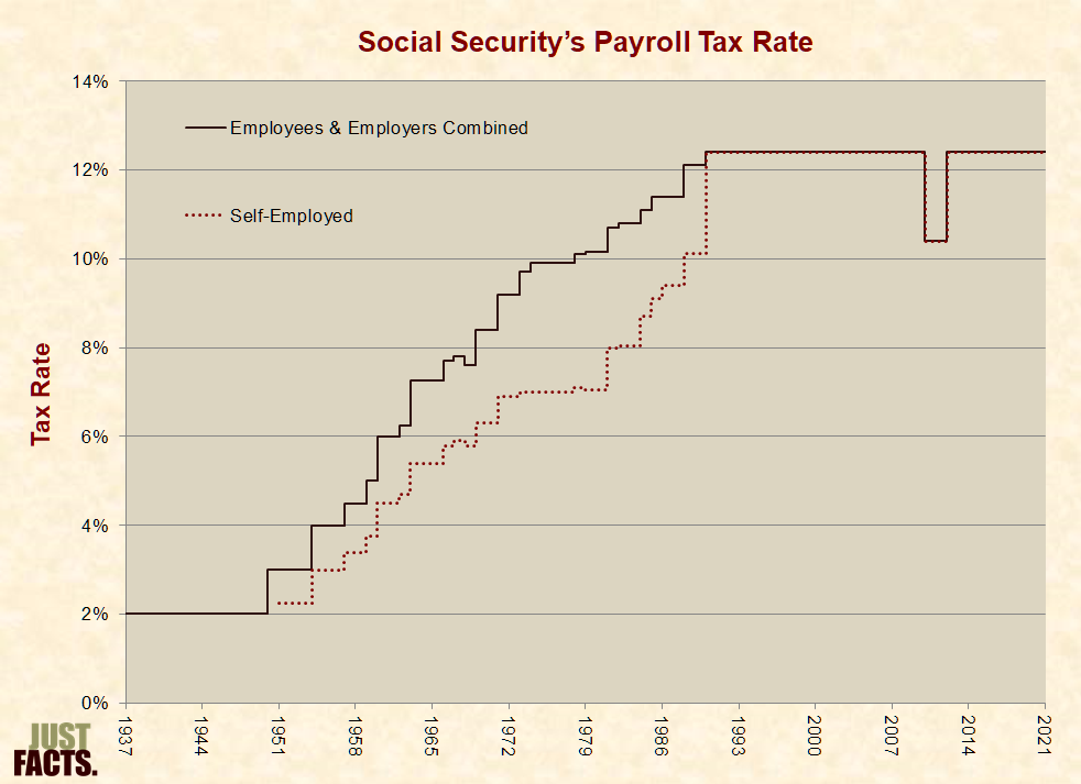 Social Security – Just Facts