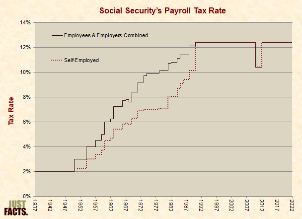 Social Security's Payroll Tax Rate