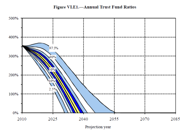 Figure VI.E1.—Annual Trust Fund Ratios