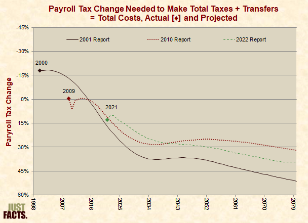 Payroll Tax Change Needed to Make Total Taxes and Transfers