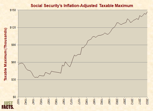 Social Security's Inflation-Adjusted Taxable Maximum
