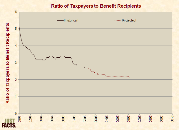 Ratio of Taxpayers to Benefit Recipients