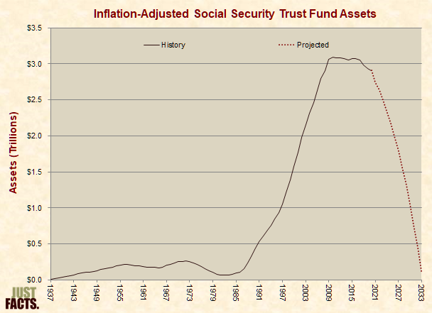 Inflation-Adjusted Social Security Trust Fund Value
