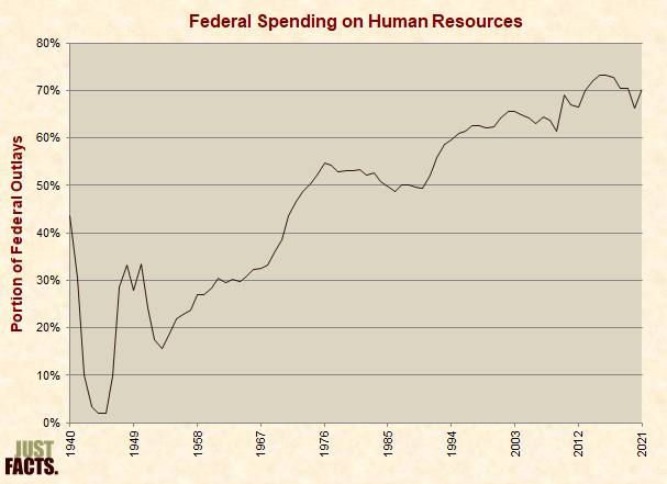 Federal Spending on Human Resources