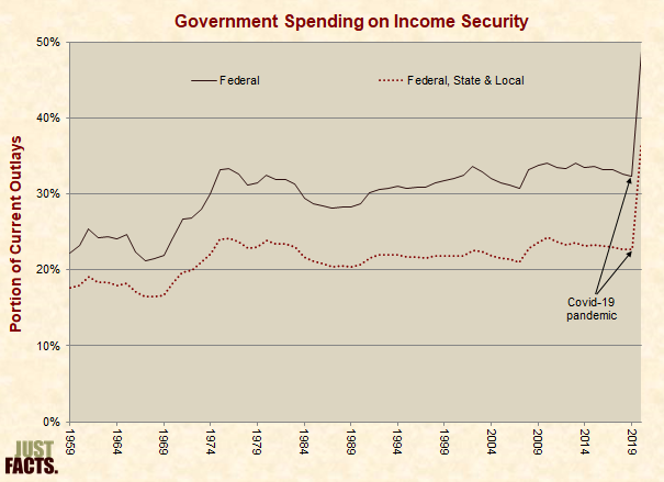 Government Spending on Income Security