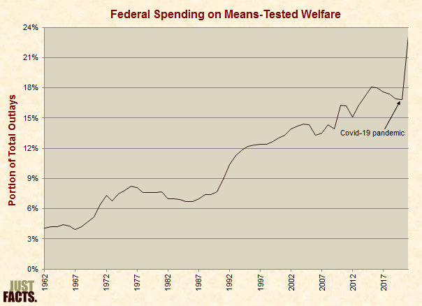 Federal Spending on Means-Tested Welfare