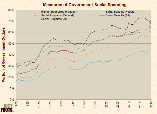 Measures of Government Social Spending