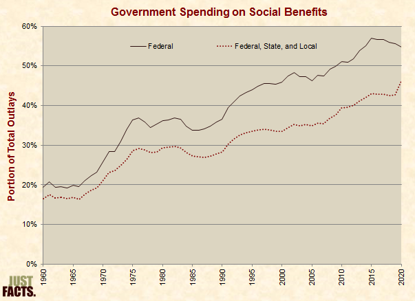 Government Spending on Social Benefits