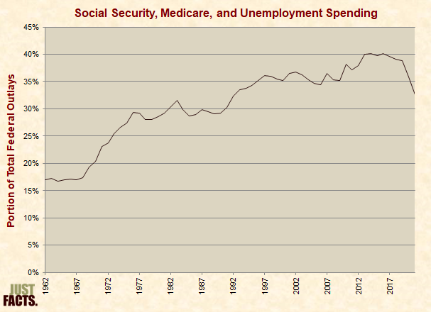 Federal Spending on Social Security, Medicare, and Unemployment