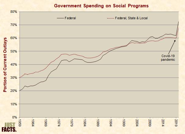 Government Spending on Social Programs