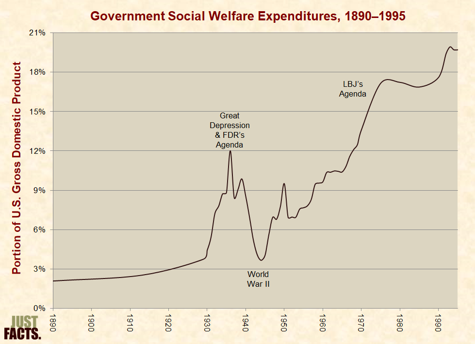 Social Spending – Just Facts