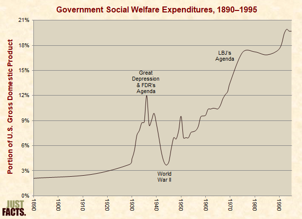 Government Social Welfare Expenditures, 1890–1995