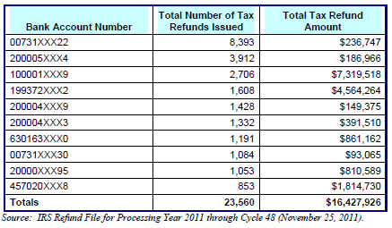 Bank Accounts for ITIN Tax Refunds