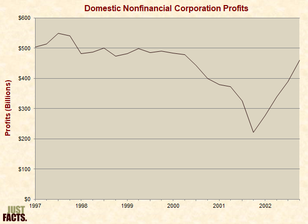 Nonfinancial corporate business: Profits before tax