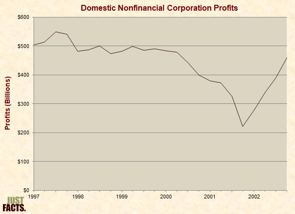 Domestic Nonfinancial Corporation Profits