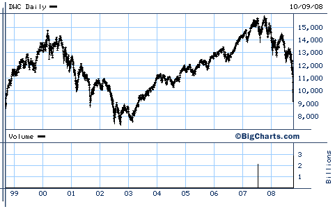 Dow Jones Wilshire 5000 Index