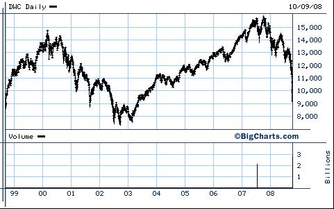Dow Jones Wilshire 5000 Index