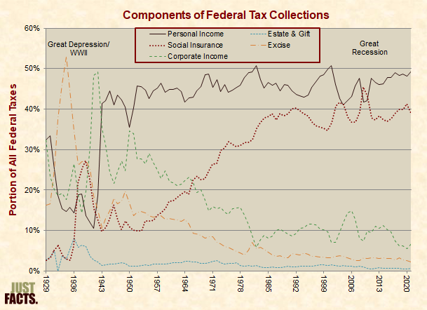 Components of Federal Tax Collections
