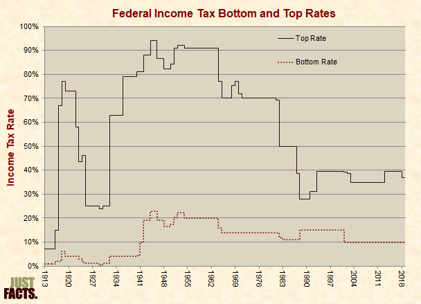 Federal Income Tax Bottom and Top Rates