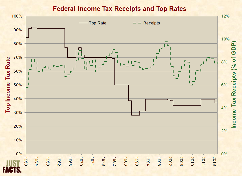 Taxes just facts income tax receipts top rate sciox Images