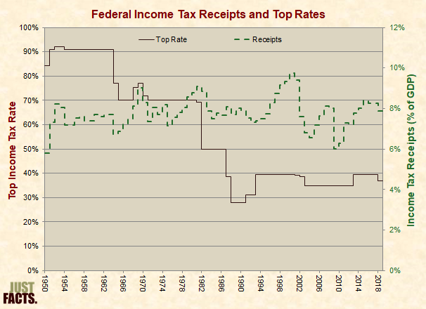Federal Income Tax Receipts and Top Rates