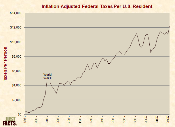Inflation-Adjusted Federal Taxes Per U.S. Resident
