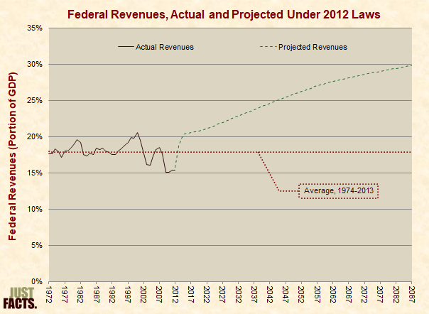 Federal Revenues Under Current Laws as Projected in 2012